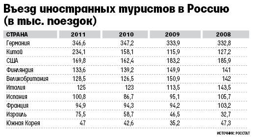 статистика иностранных туристов въезжающих в Россию