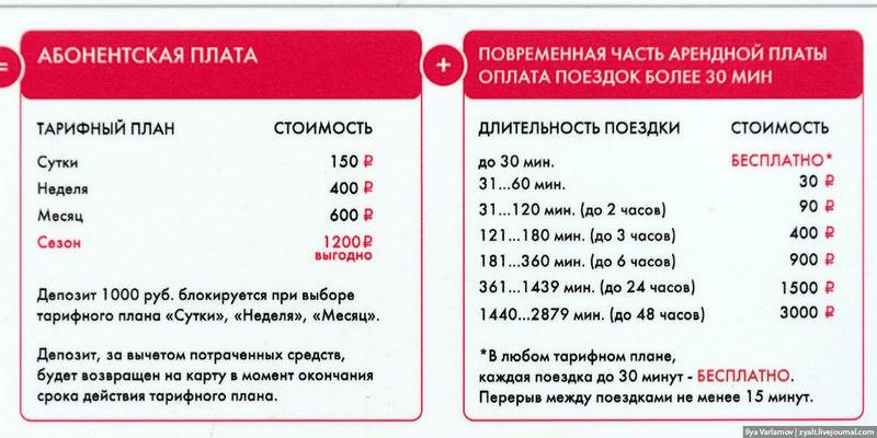 тарифы нового велопроката в Москве